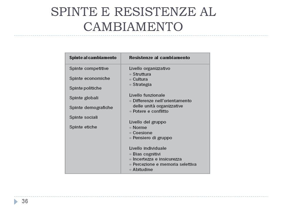 SPINTE E RESISTENZE AL CAMBIAMENTO