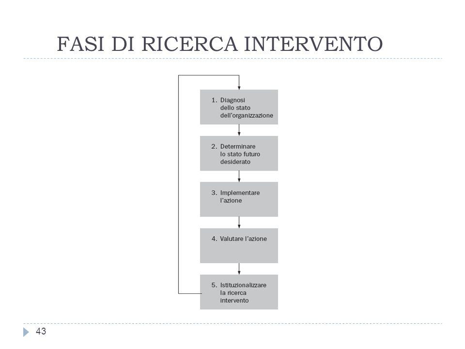 FASI DI RICERCA INTERVENTO