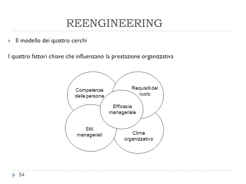 REENGINEERING Il modello dei quattro cerchi