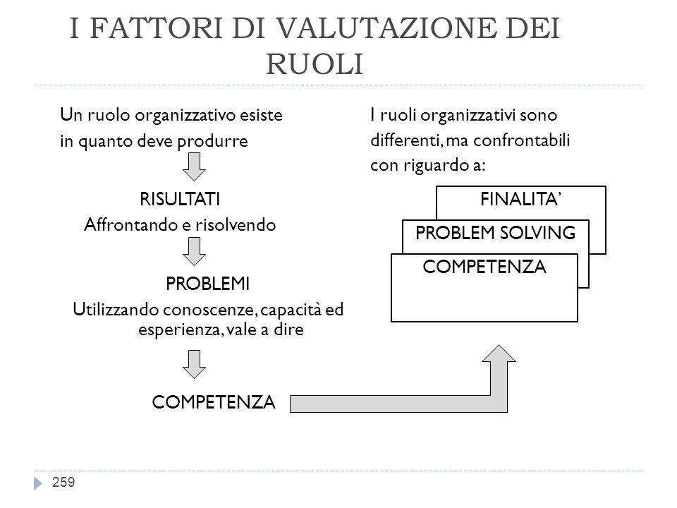 I FATTORI DI VALUTAZIONE DEI RUOLI