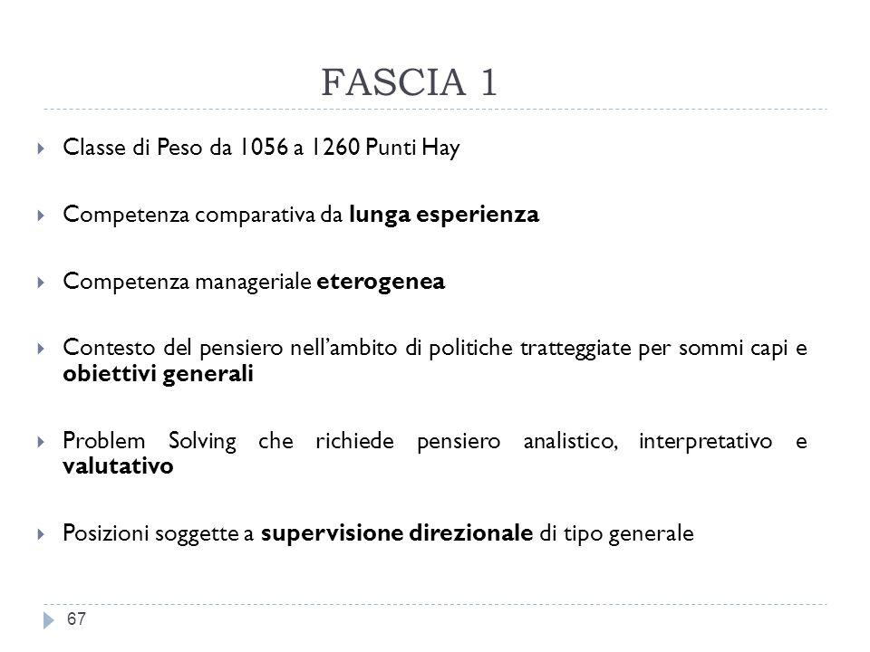 FASCIA 1 Classe di Peso da 1056 a 1260 Punti Hay