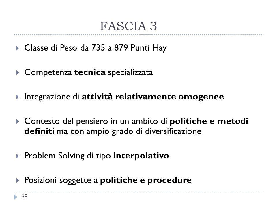 FASCIA 3 Classe di Peso da 735 a 879 Punti Hay