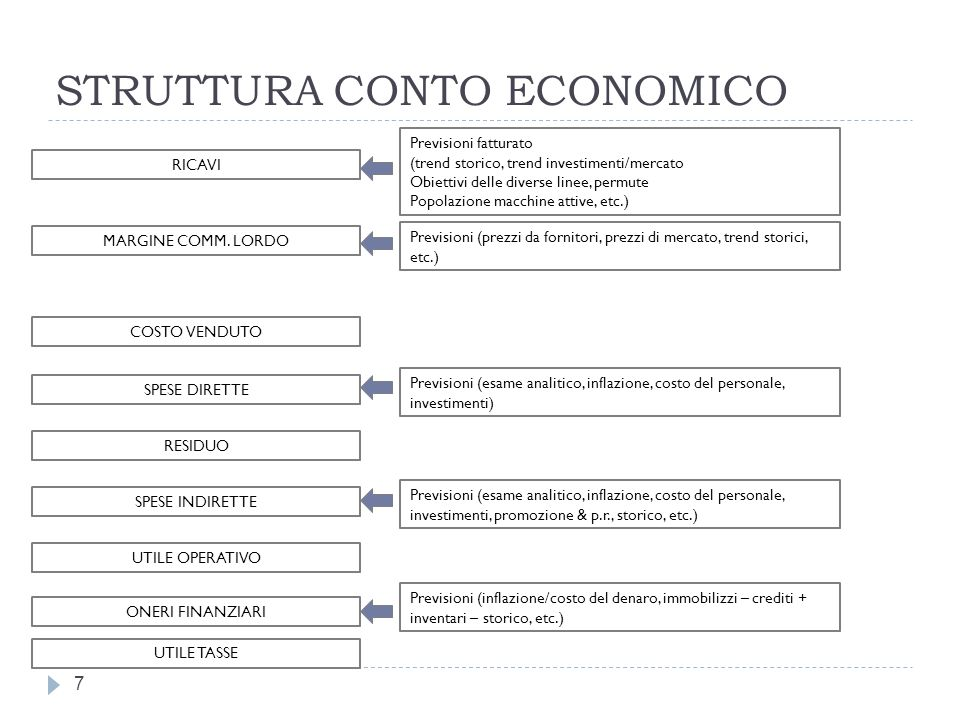 STRUTTURA CONTO ECONOMICO