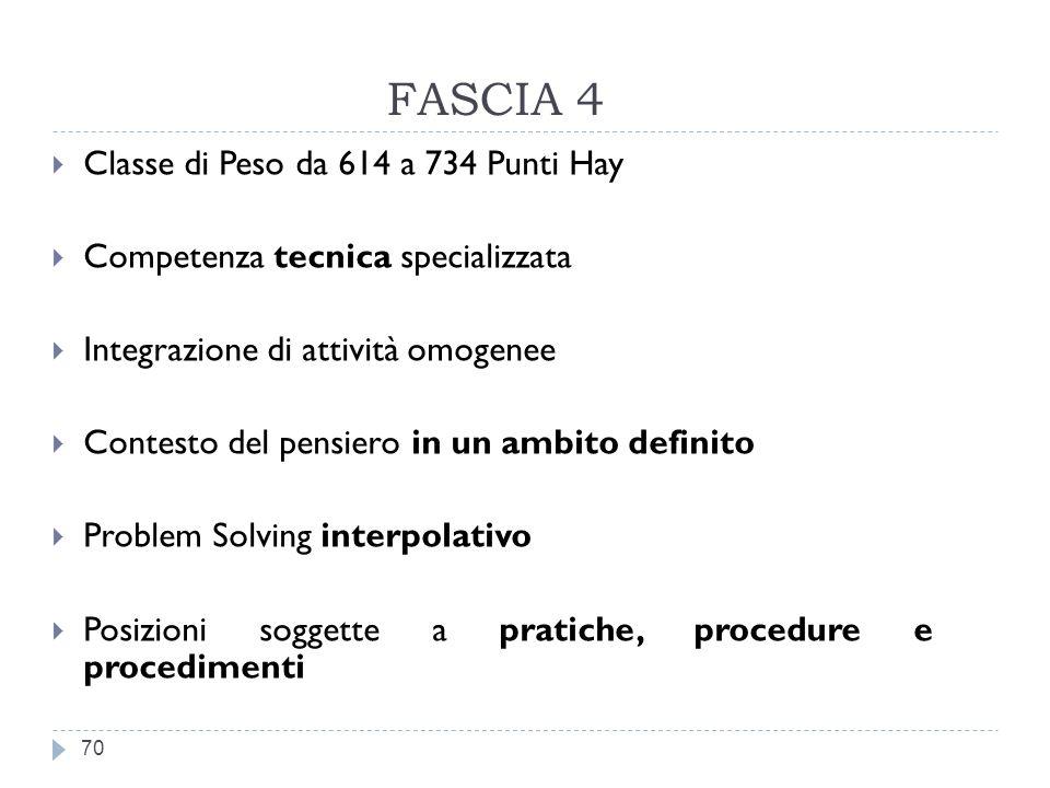 FASCIA 4 Classe di Peso da 614 a 734 Punti Hay
