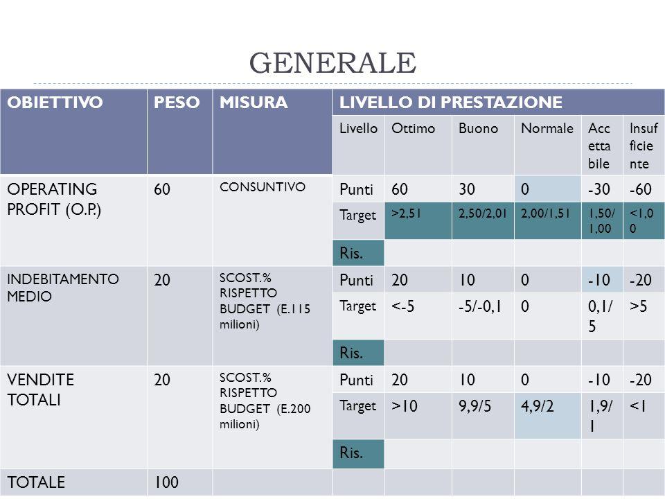 GENERALE OBIETTIVO PESO MISURA LIVELLO DI PRESTAZIONE