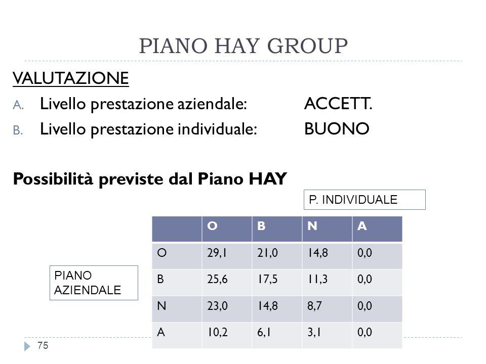 PIANO HAY GROUP VALUTAZIONE Livello prestazione aziendale: ACCETT.
