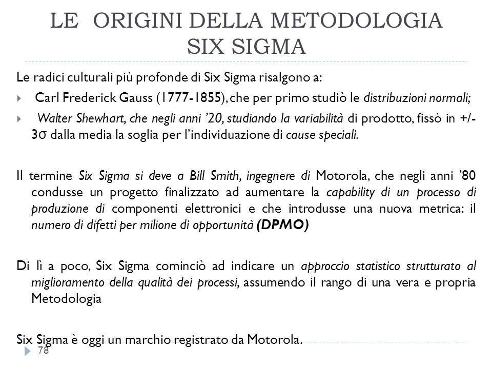 LE ORIGINI DELLA METODOLOGIA SIX SIGMA