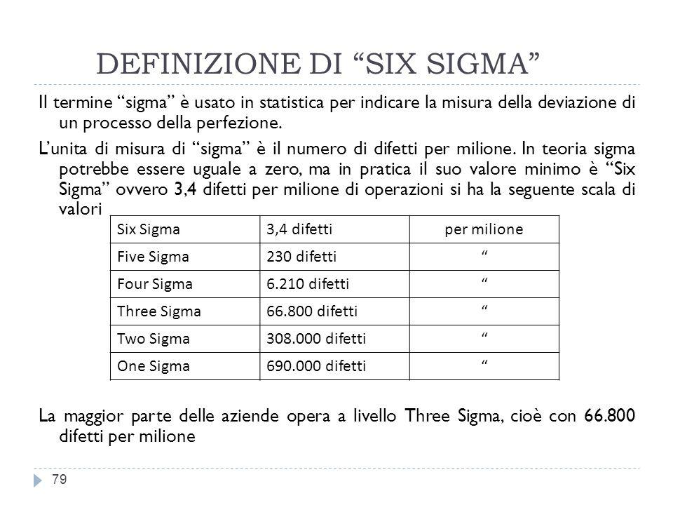 DEFINIZIONE DI SIX SIGMA