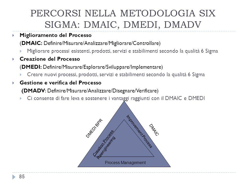 PERCORSI NELLA METODOLOGIA SIX SIGMA: DMAIC, DMEDI, DMADV