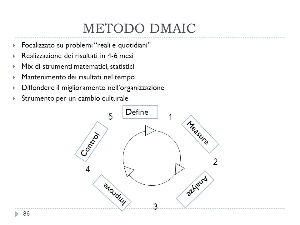 METODO DMAIC Define 5 1 Measure Control 2 4 Analyze Improve 3