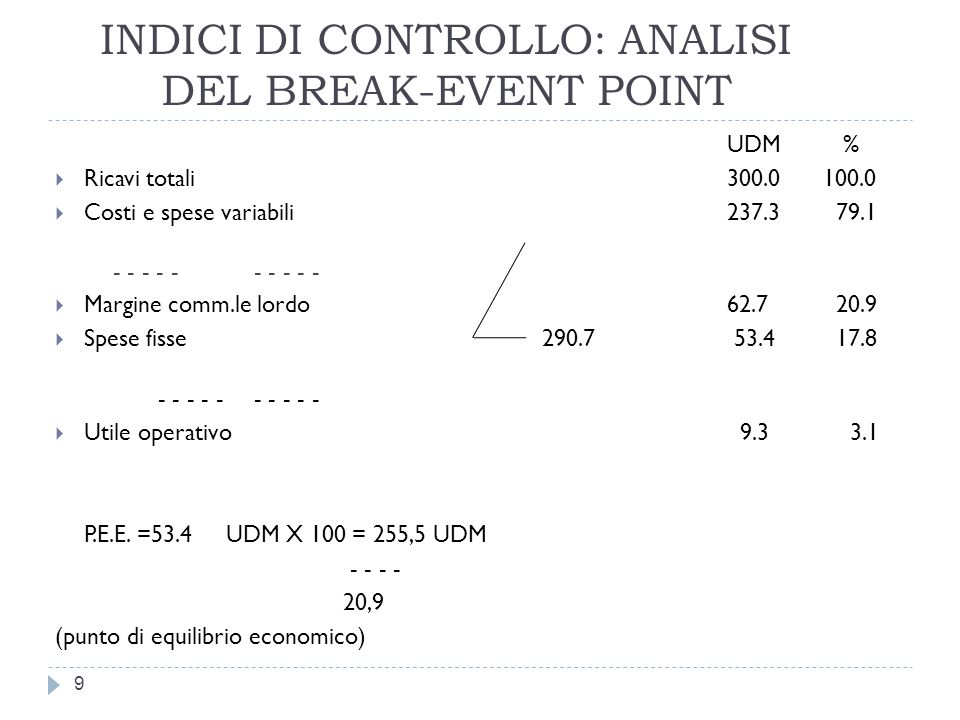 INDICI DI CONTROLLO: ANALISI DEL BREAK-EVENT POINT