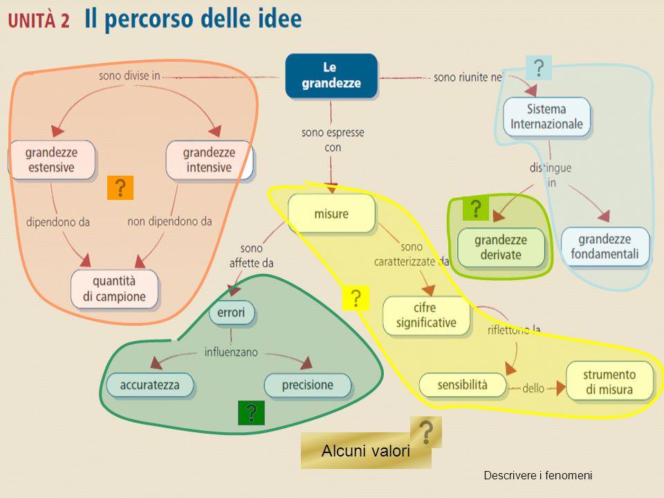 Unità 2 Il percorso delle idee