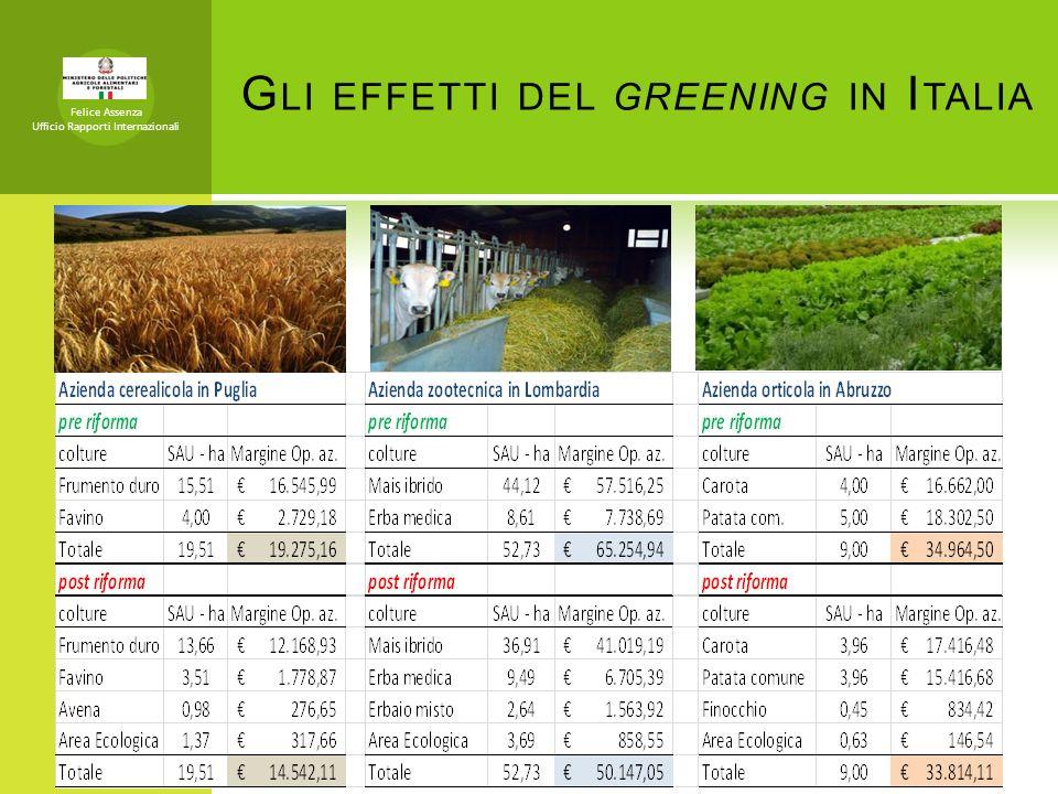 Gli effetti del greening in Italia