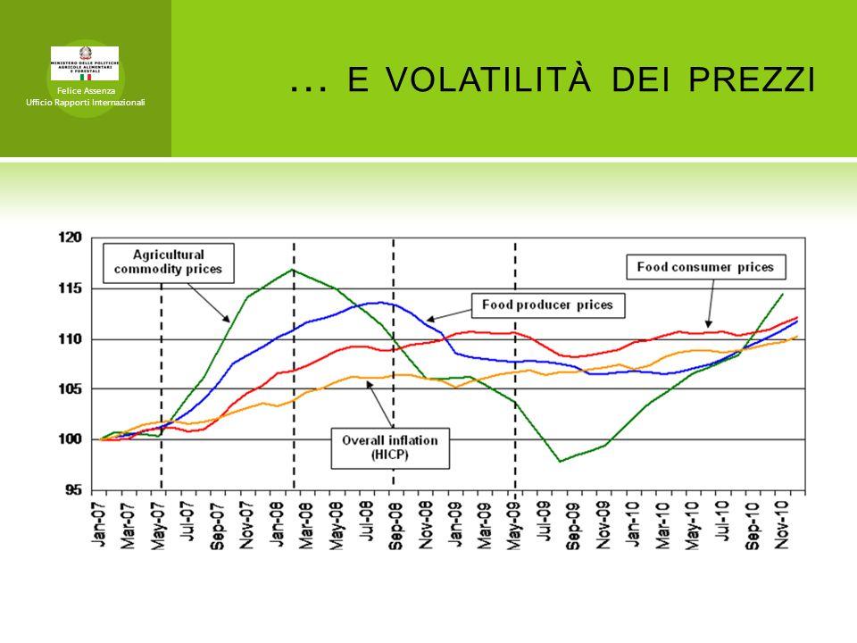… e volatilità dei prezzi