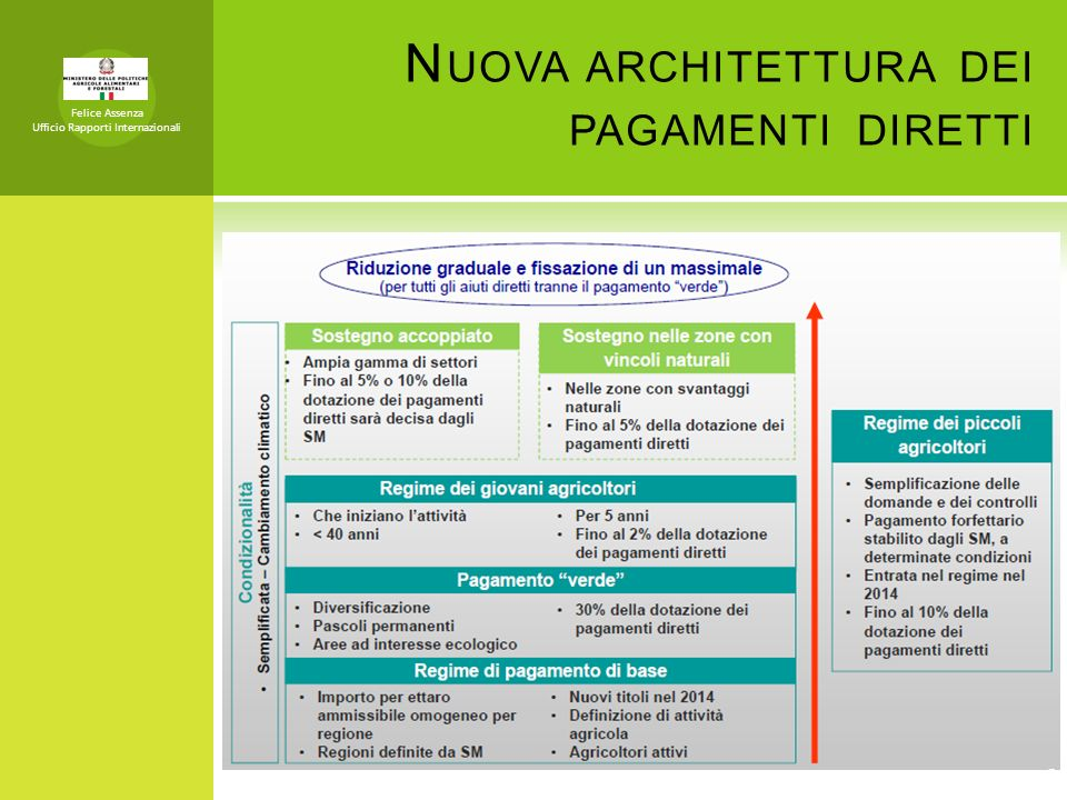 Nuova architettura dei pagamenti diretti