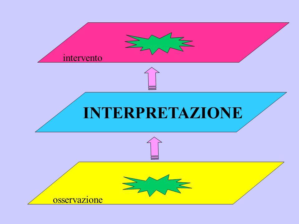 intervento INTERPRETAZIONE osservazione