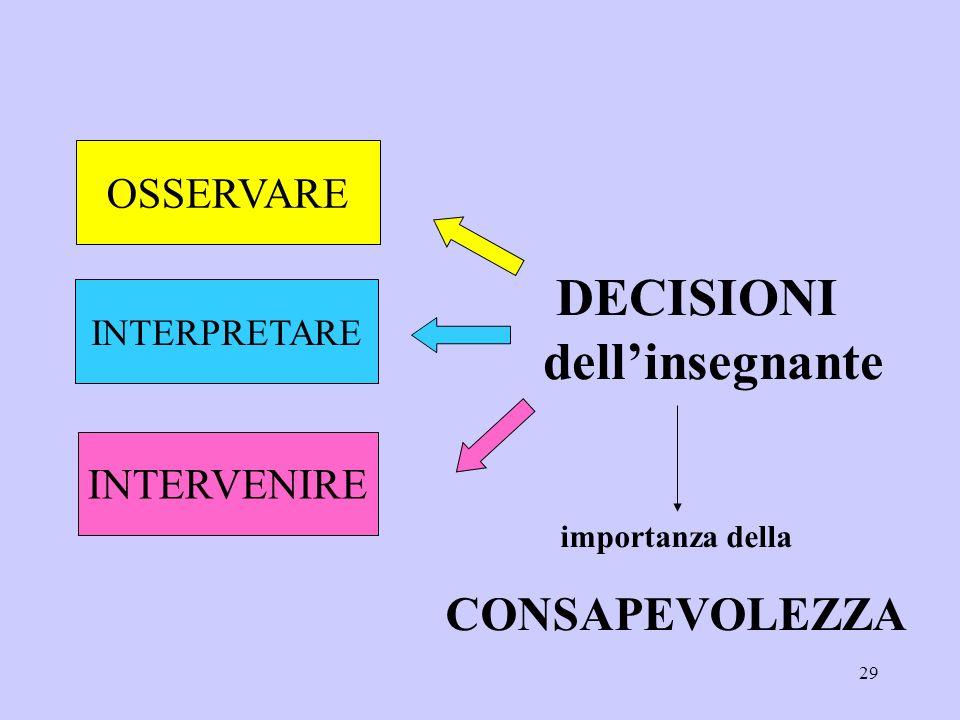 DECISIONI dell'insegnante CONSAPEVOLEZZA OSSERVARE INTERVENIRE