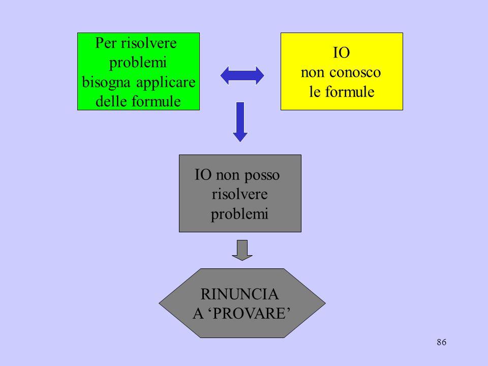 Per risolvere problemi. bisogna applicare. delle formule. IO. non conosco. le formule. IO non posso.