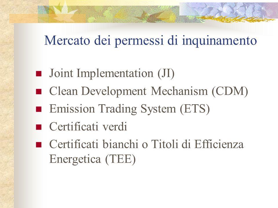 Mercato dei permessi di inquinamento
