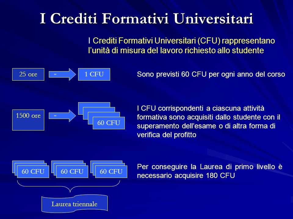 I Crediti Formativi Universitari