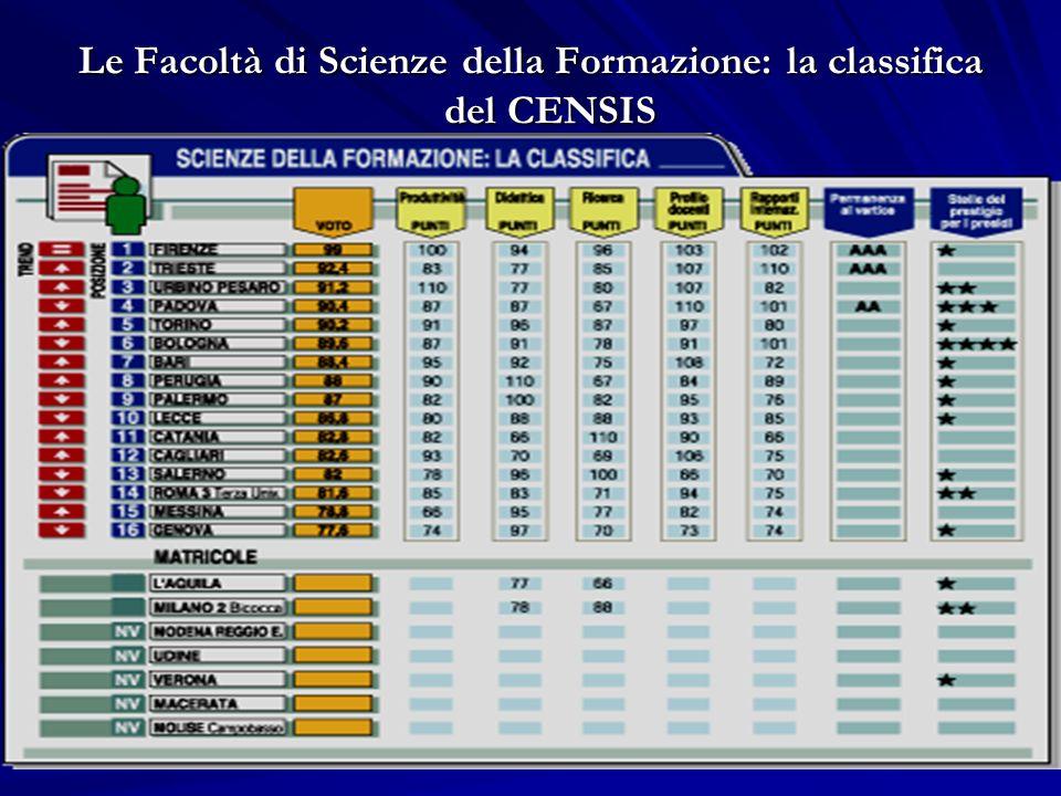 Le Facoltà di Scienze della Formazione: la classifica del CENSIS