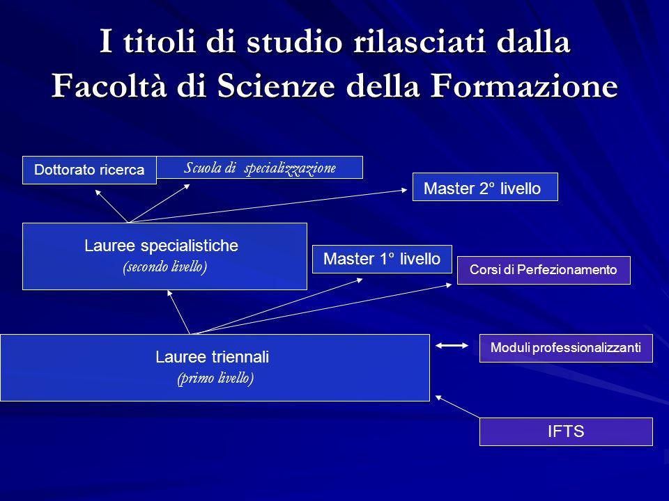 I titoli di studio rilasciati dalla Facoltà di Scienze della Formazione