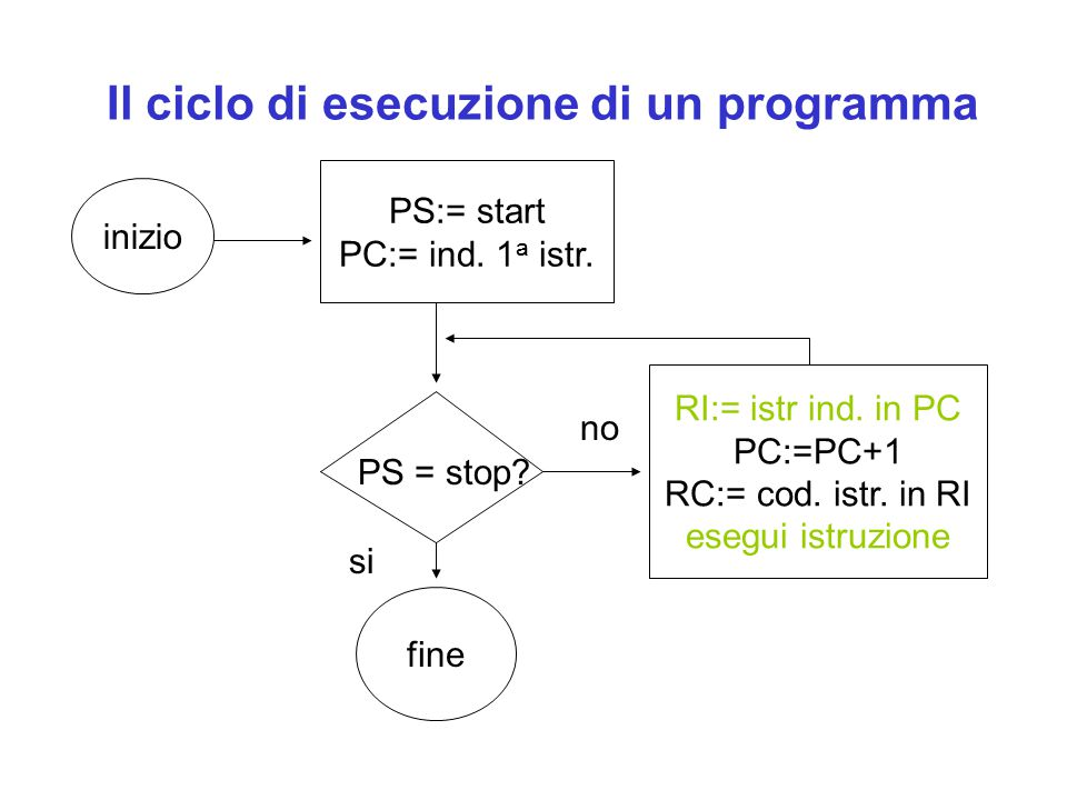Il ciclo di esecuzione di un programma