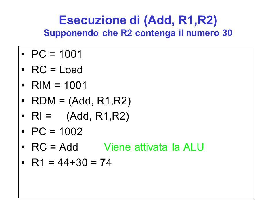 Esecuzione di (Add, R1,R2) Supponendo che R2 contenga il numero 30
