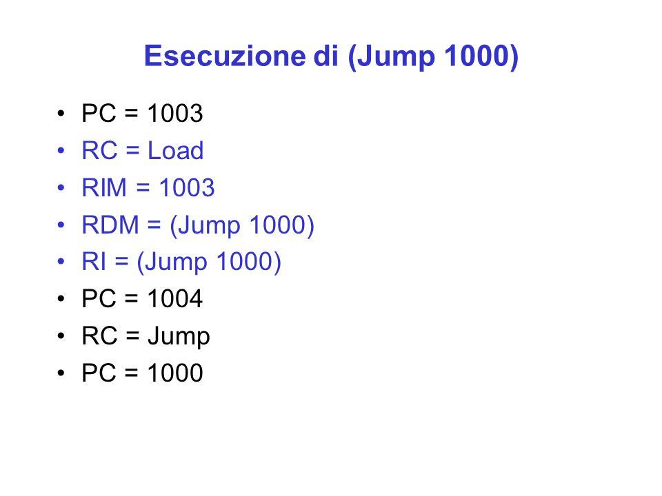 Esecuzione di (Jump 1000) PC = 1003 RC = Load RIM = 1003