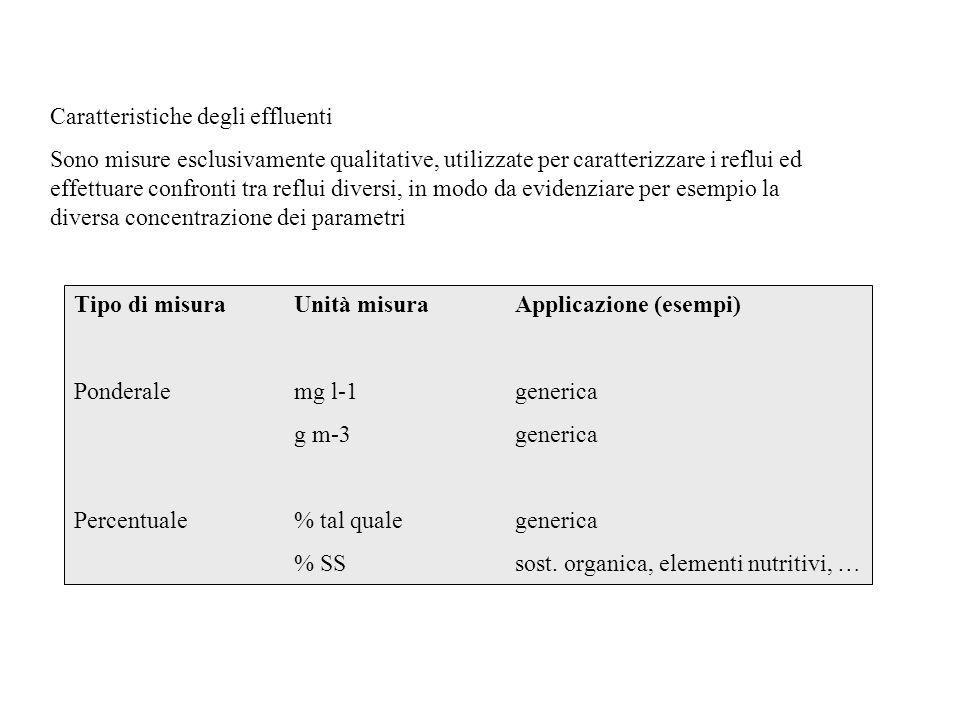 Caratteristiche degli effluenti