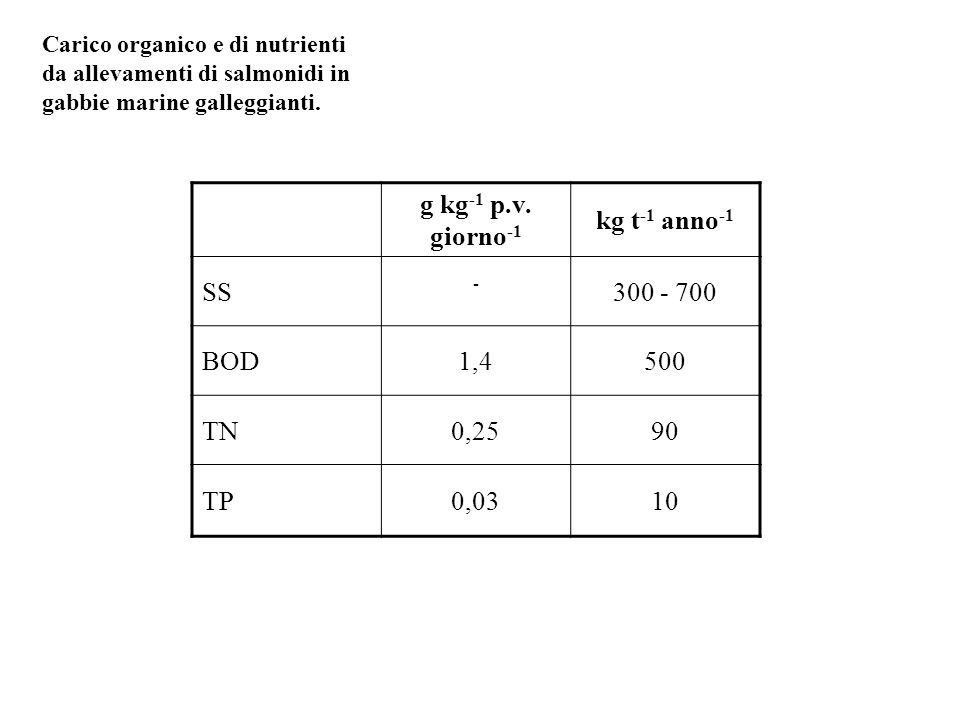 g kg-1 p.v. giorno-1 kg t-1 anno-1
