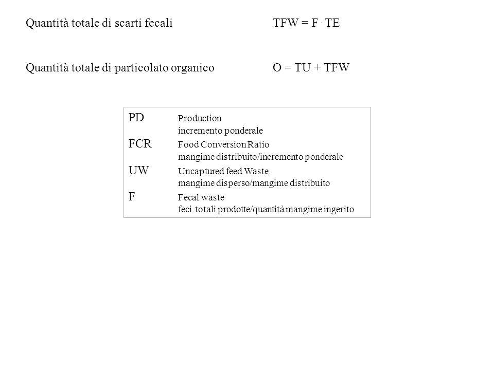 Quantità totale di scarti fecali TFW = F . TE