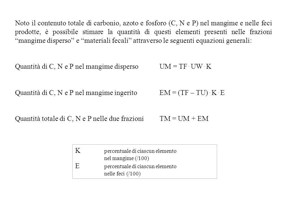 Quantità di C, N e P nel mangime disperso UM = TF . UW . K