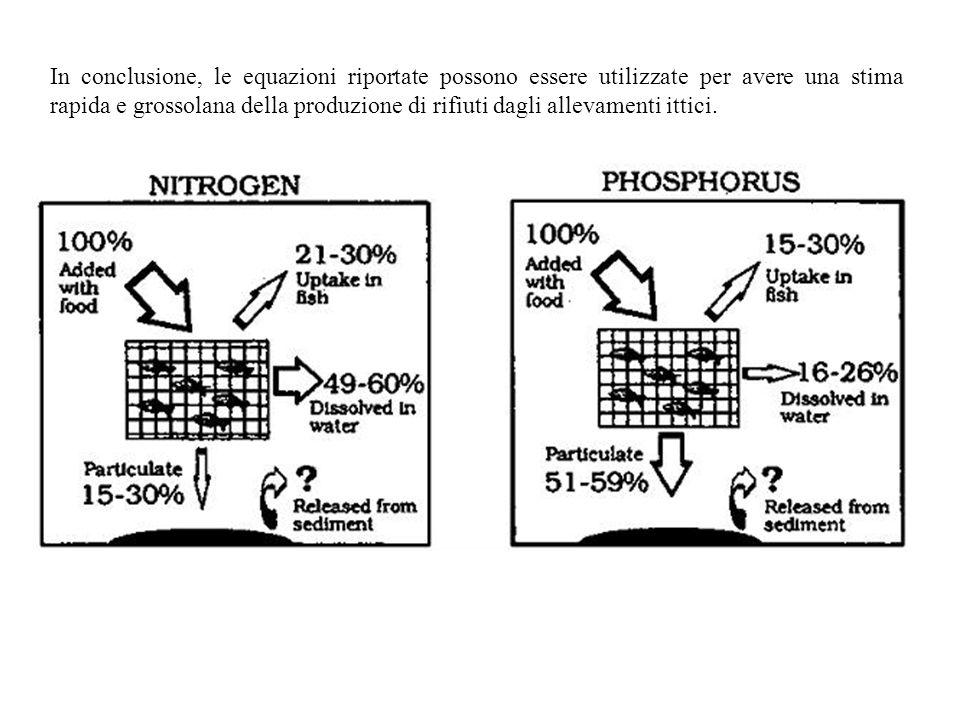In conclusione, le equazioni riportate possono essere utilizzate per avere una stima rapida e grossolana della produzione di rifiuti dagli allevamenti ittici.
