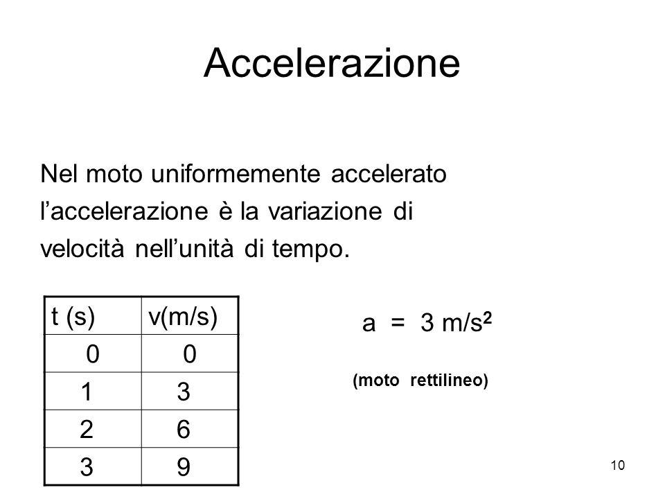 Accelerazione Nel moto uniformemente accelerato