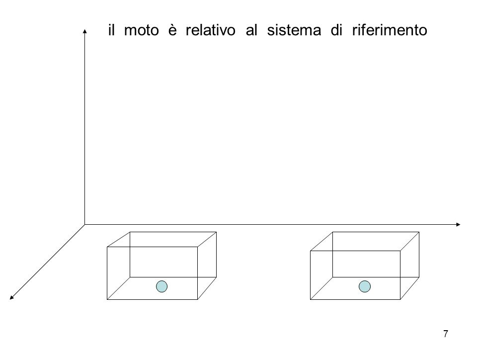 il moto è relativo al sistema di riferimento
