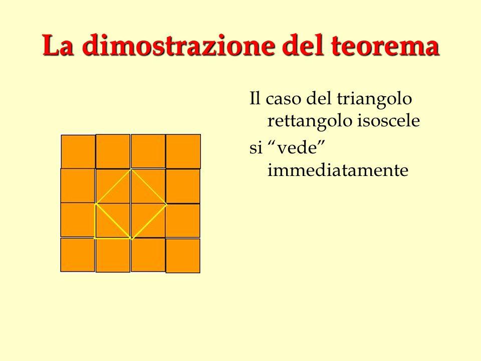 La dimostrazione del teorema