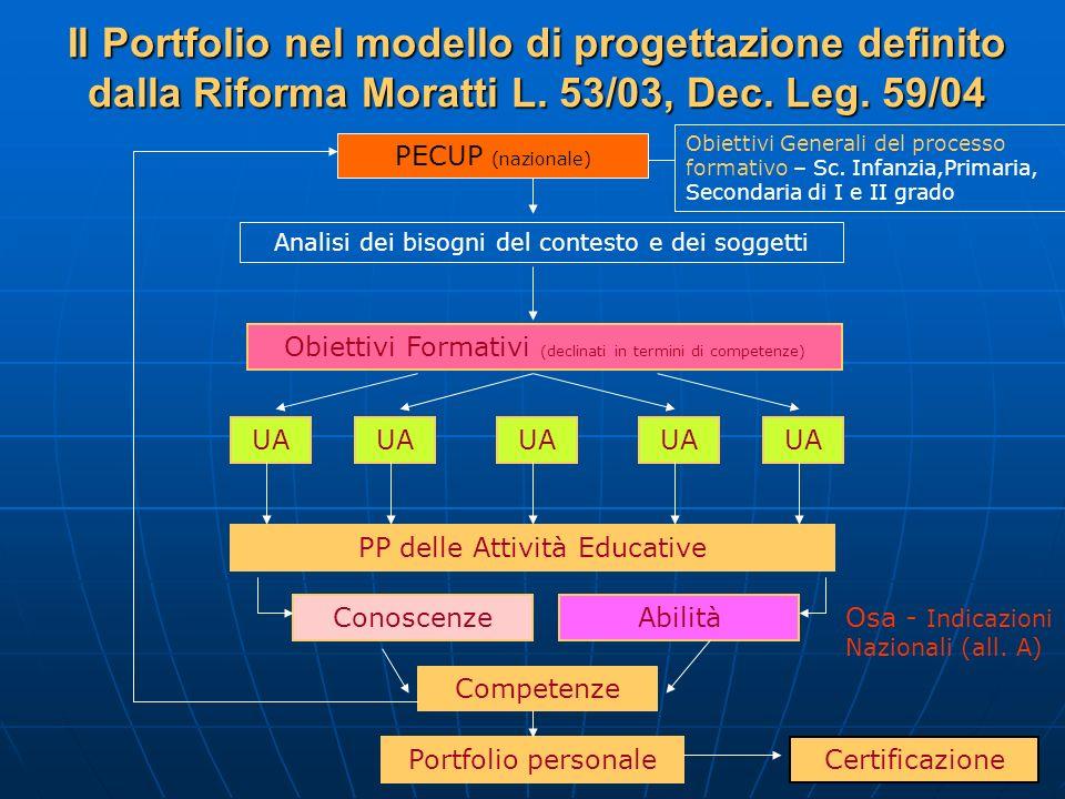 Il Portfolio nel modello di progettazione definito dalla Riforma Moratti L. 53/03, Dec. Leg. 59/04