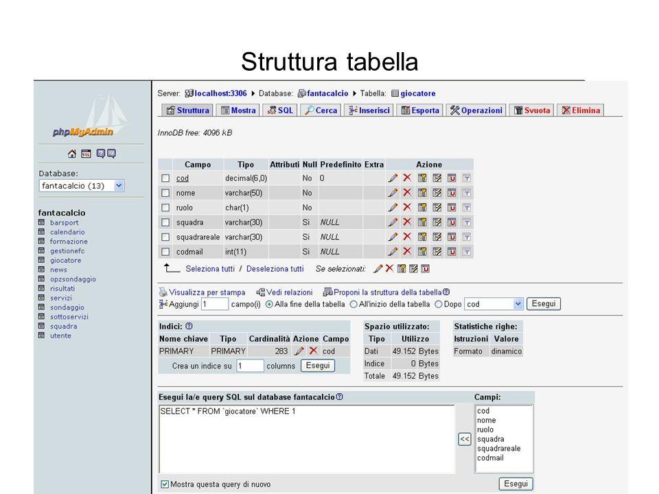 Struttura tabella Interazione tra basi di dati e web PhPMyAdmin