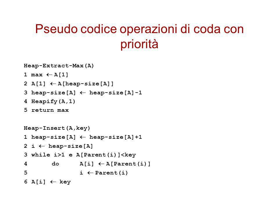 Pseudo codice operazioni di coda con priorità