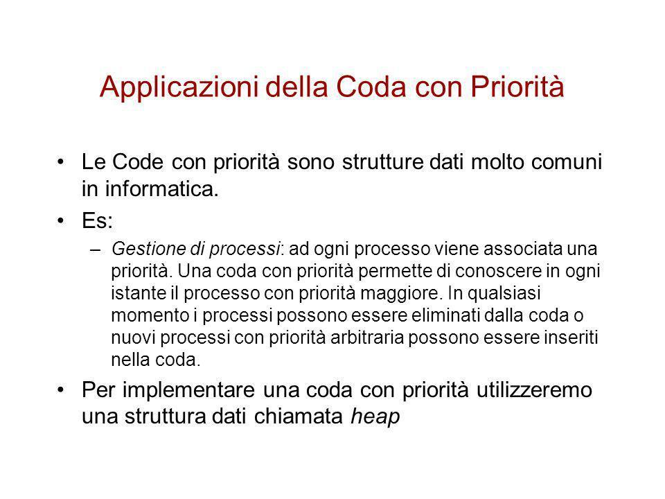 Applicazioni della Coda con Priorità