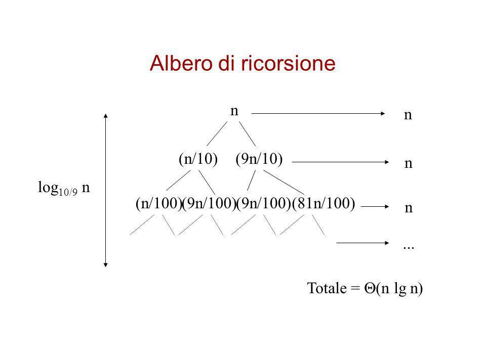 Albero di ricorsione n n (n/10) (9n/10) n log10/9 n (n/100) (9n/100)