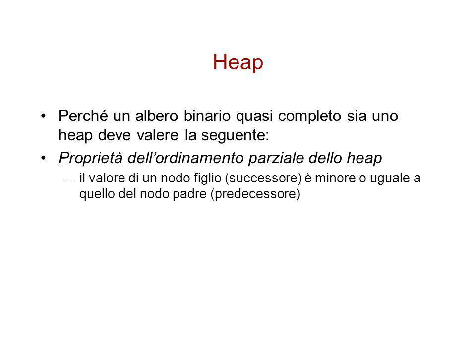 Heap Perché un albero binario quasi completo sia uno heap deve valere la seguente: Proprietà dell'ordinamento parziale dello heap.