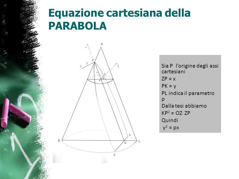 Equazione cartesiana della PARABOLA
