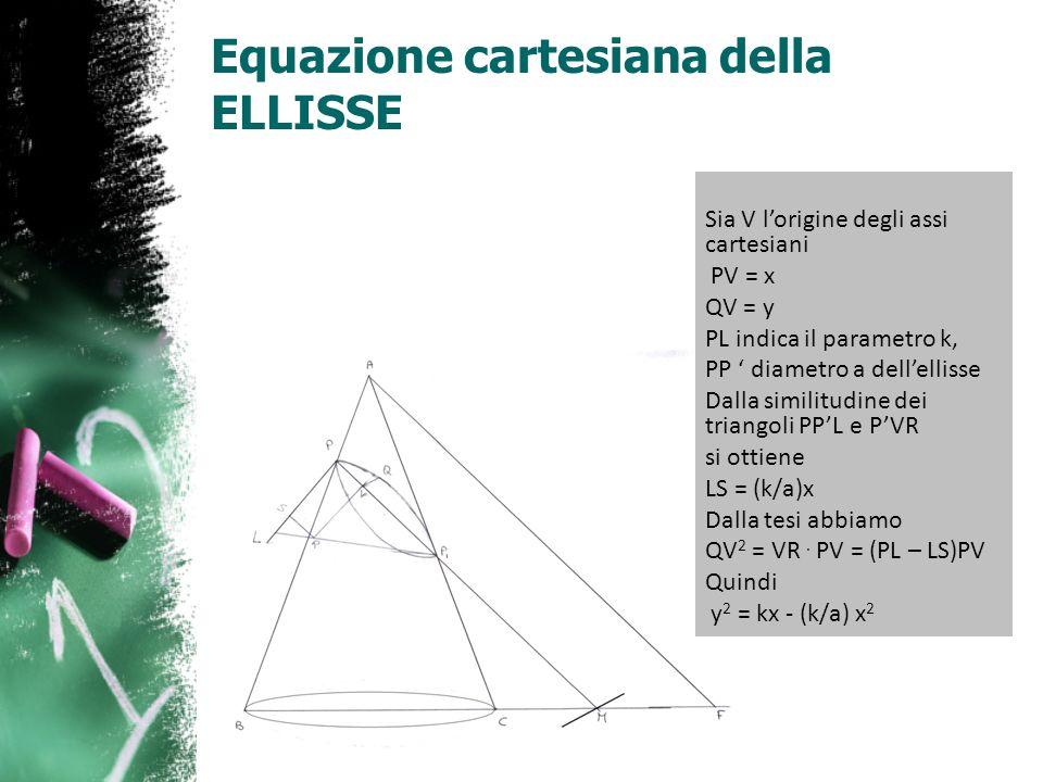 Equazione cartesiana della ELLISSE