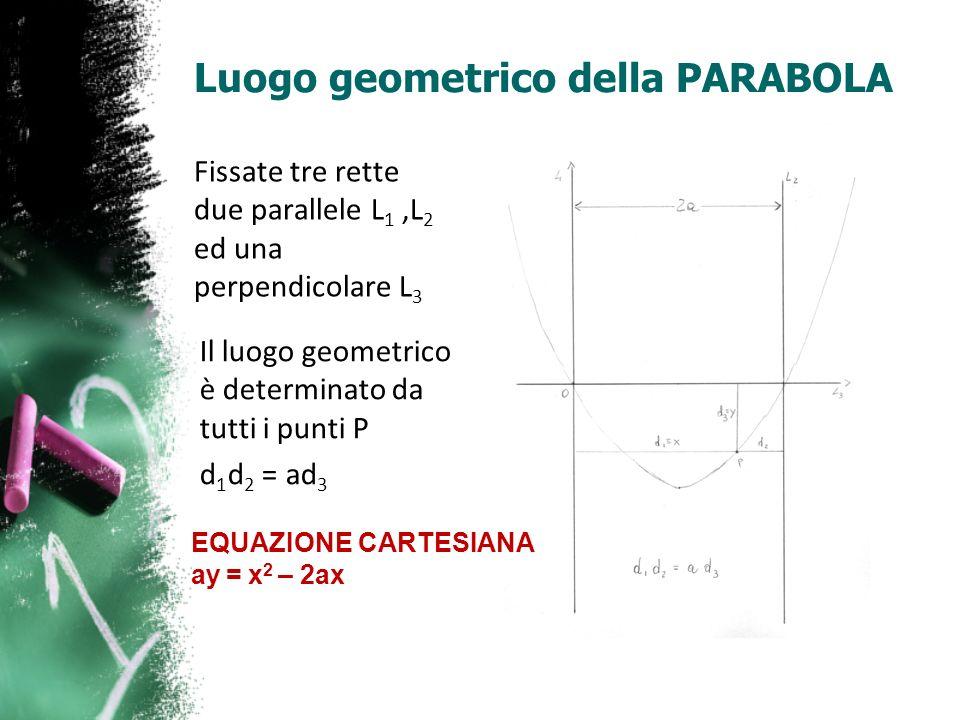 Luogo geometrico della PARABOLA