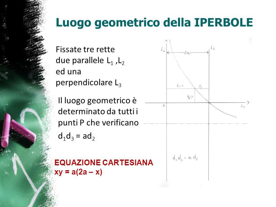 Luogo geometrico della IPERBOLE