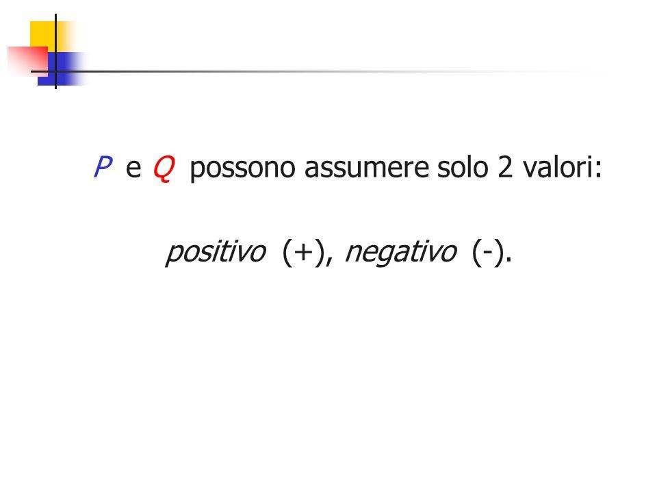 P e Q possono assumere solo 2 valori: