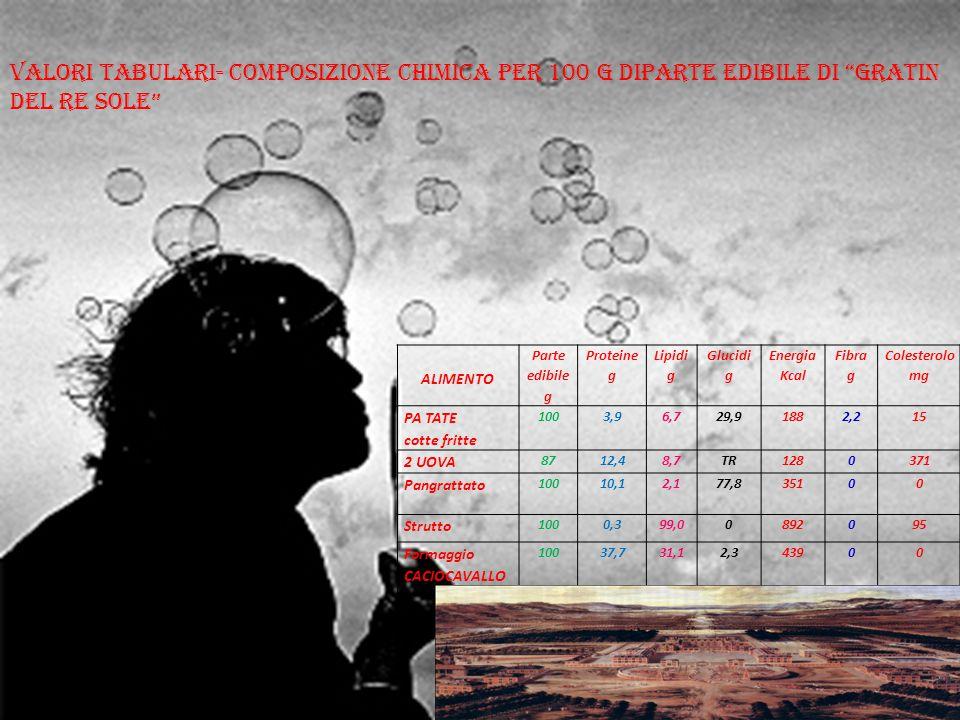 Valori tabulari- Composizione chimica per 100 g diparte edibile di GRATIN DEL RE SOLE