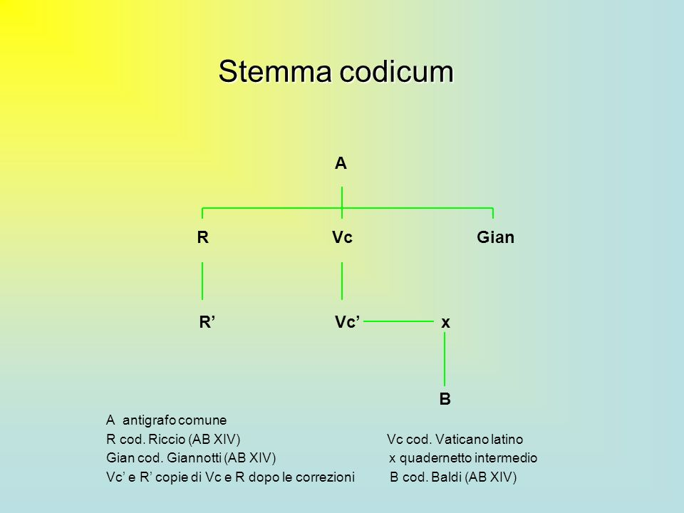 Stemma codicum R' Vc' x A R Vc Gian B A antigrafo comune